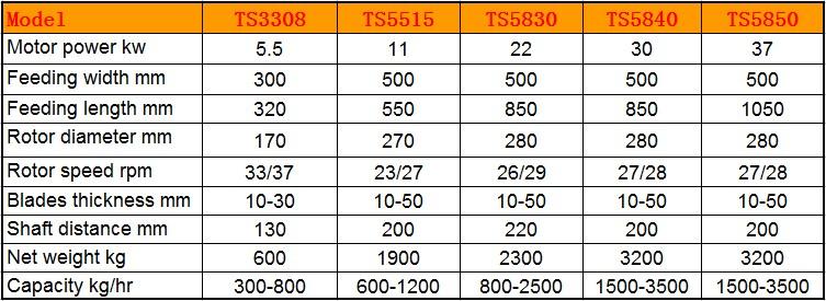 TS3308-TS5850