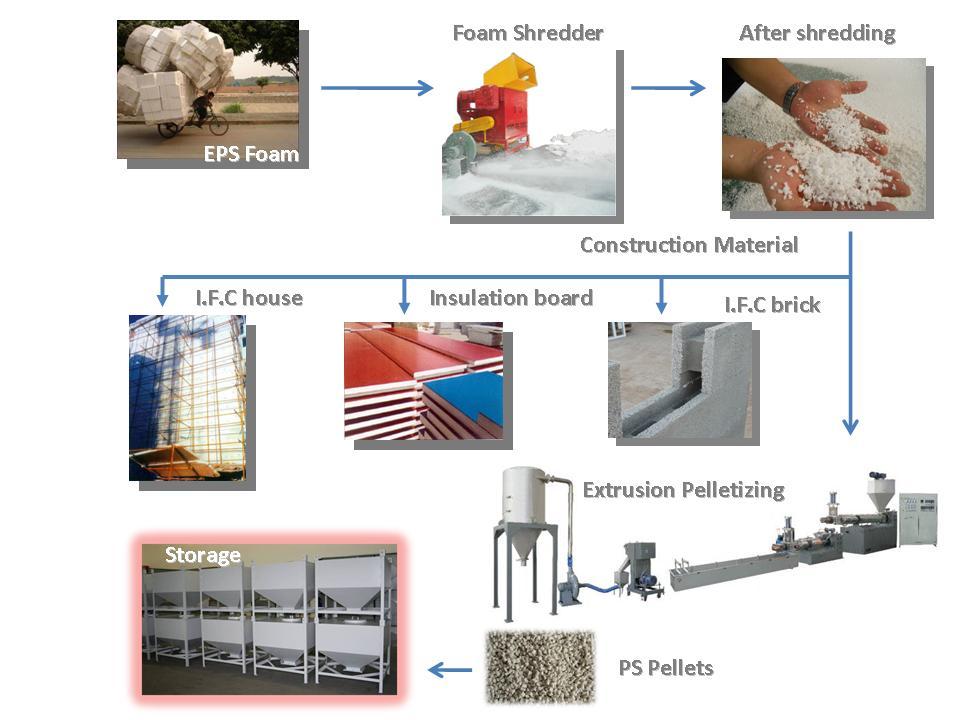 Usages EPS foam shredder