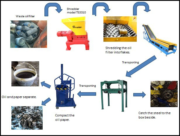 small oil filter recycling line for oil filter recycling
